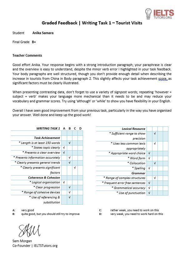 Writing Task 1   Course Assignment Token